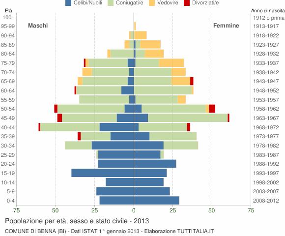 Grafico Popolazione per età, sesso e stato civile Comune di Benna (BI)