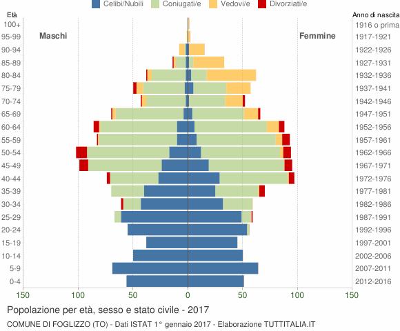 Grafico Popolazione per età, sesso e stato civile Comune di Foglizzo (TO)