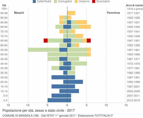 Grafico Popolazione per età, sesso e stato civile Comune di Massiola (VB)