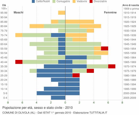 Grafico Popolazione per età, sesso e stato civile Comune di Olivola (AL)