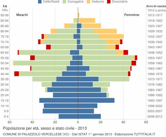 Grafico Popolazione per età, sesso e stato civile Comune di Palazzolo Vercellese (VC)
