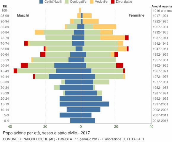 Grafico Popolazione per età, sesso e stato civile Comune di Parodi Ligure (AL)