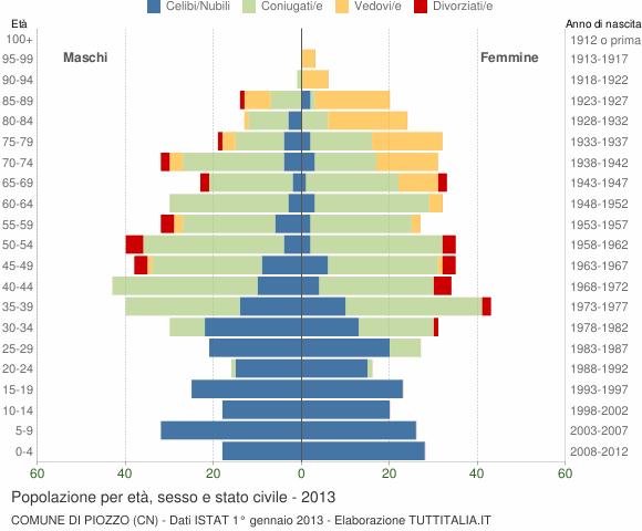 Grafico Popolazione per età, sesso e stato civile Comune di Piozzo (CN)