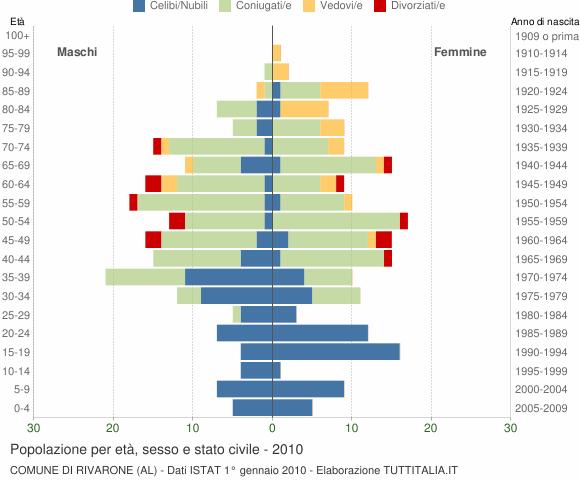 Grafico Popolazione per età, sesso e stato civile Comune di Rivarone (AL)