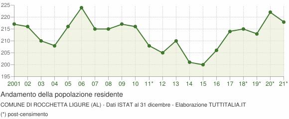 Andamento popolazione Comune di Rocchetta Ligure (AL)