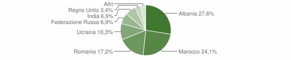 Grafico cittadinanza stranieri - Rocchetta Ligure 2019