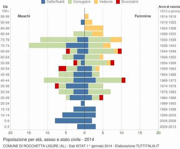 Grafico Popolazione per età, sesso e stato civile Comune di Rocchetta Ligure (AL)