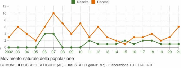 Grafico movimento naturale della popolazione Comune di Rocchetta Ligure (AL)