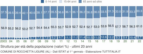 Grafico struttura della popolazione Comune di Rocchetta Ligure (AL)