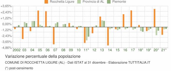 Variazione percentuale della popolazione Comune di Rocchetta Ligure (AL)