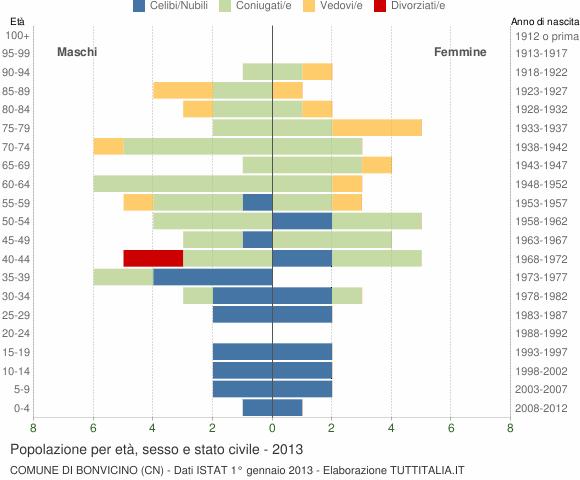 Grafico Popolazione per età, sesso e stato civile Comune di Bonvicino (CN)