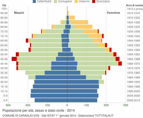 Grafico Popolazione per età, sesso e stato civile Comune di Caraglio (CN)