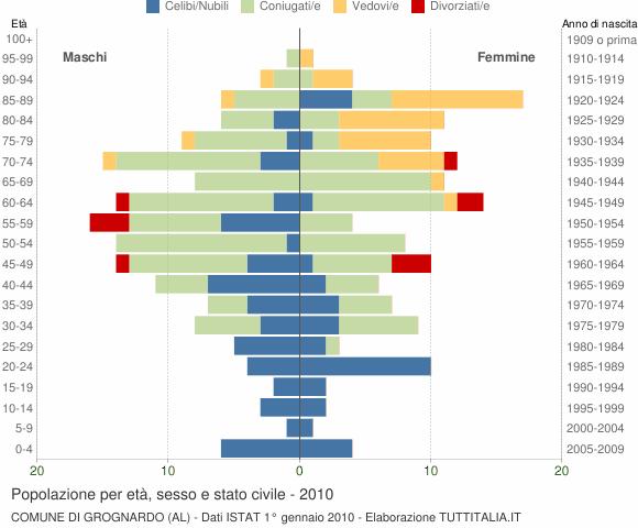 Grafico Popolazione per età, sesso e stato civile Comune di Grognardo (AL)