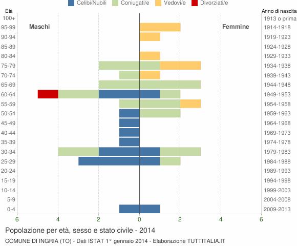 Grafico Popolazione per età, sesso e stato civile Comune di Ingria (TO)