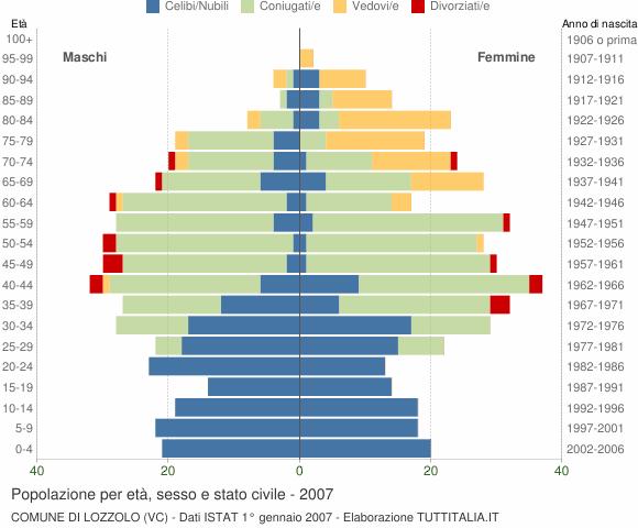 Grafico Popolazione per età, sesso e stato civile Comune di Lozzolo (VC)