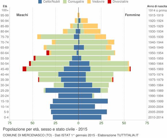 Grafico Popolazione per età, sesso e stato civile Comune di Mercenasco (TO)