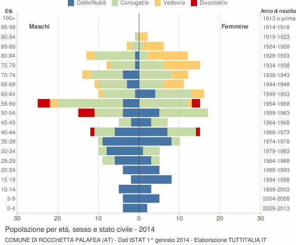 Grafico Popolazione per età, sesso e stato civile Comune di Rocchetta Palafea (AT)
