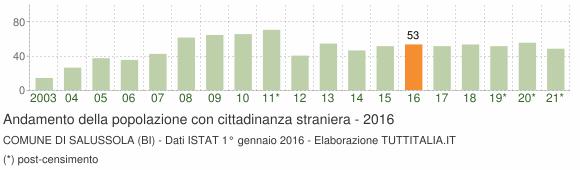 Grafico andamento popolazione stranieri Comune di Salussola (BI)