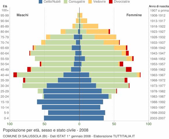 Grafico Popolazione per età, sesso e stato civile Comune di Salussola (BI)