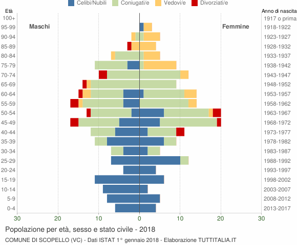 Grafico Popolazione per età, sesso e stato civile Comune di Scopello (VC)