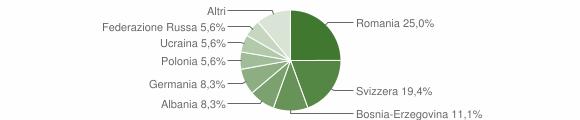 Grafico cittadinanza stranieri - Antignano 2019