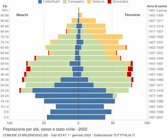 Grafico Popolazione per età, sesso e stato civile Comune di Brusnengo (BI)