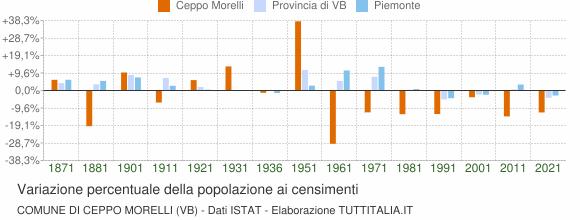 Grafico variazione percentuale della popolazione Comune di Ceppo Morelli (VB)