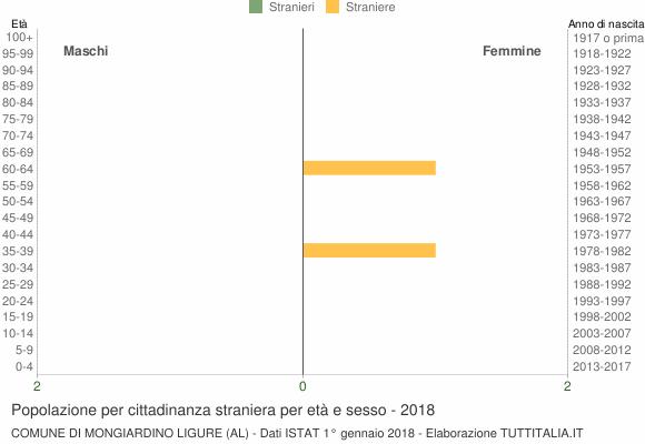 Grafico cittadini stranieri - Mongiardino Ligure 2018