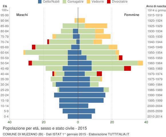 Grafico Popolazione per età, sesso e stato civile Comune di Muzzano (BI)