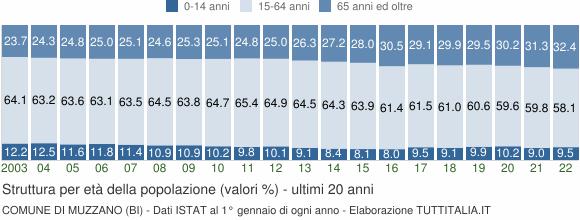 Grafico struttura della popolazione Comune di Muzzano (BI)