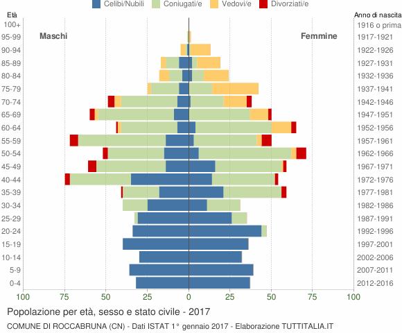Grafico Popolazione per età, sesso e stato civile Comune di Roccabruna (CN)