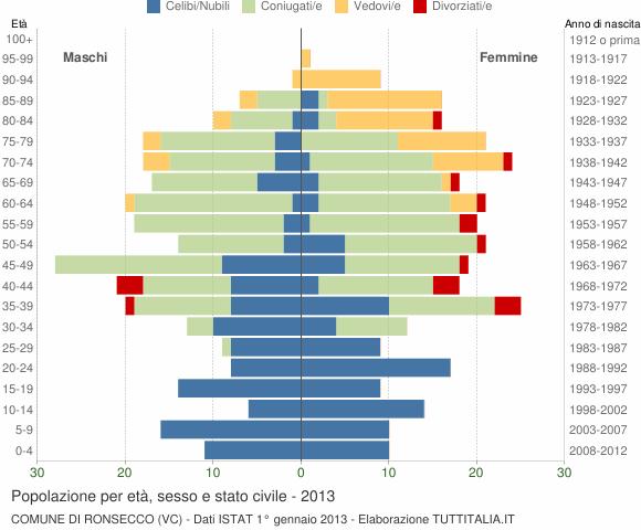 Grafico Popolazione per età, sesso e stato civile Comune di Ronsecco (VC)