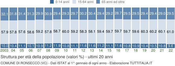 Grafico struttura della popolazione Comune di Ronsecco (VC)
