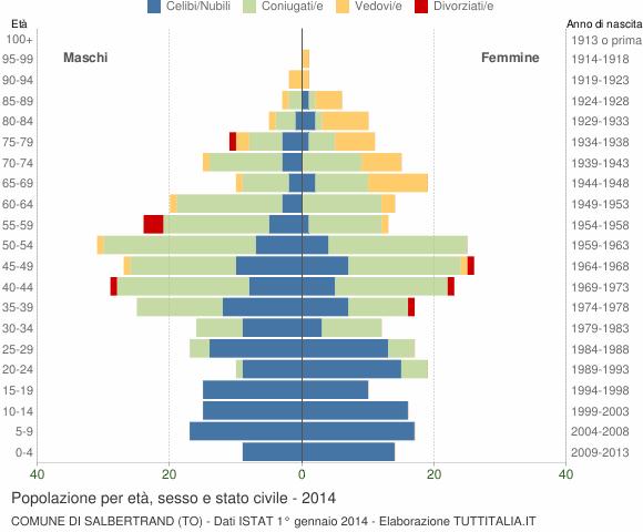 Grafico Popolazione per età, sesso e stato civile Comune di Salbertrand (TO)