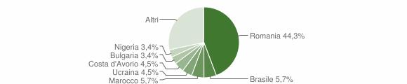 Grafico cittadinanza stranieri - San Germano Chisone 2018