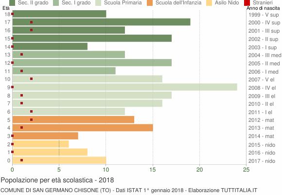 Grafico Popolazione in età scolastica - San Germano Chisone 2018