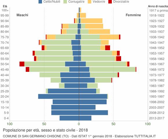 Grafico Popolazione per età, sesso e stato civile Comune di San Germano Chisone (TO)