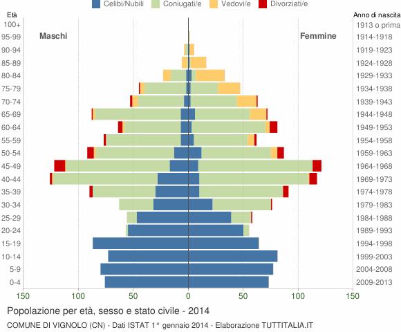Grafico Popolazione per età, sesso e stato civile Comune di Vignolo (CN)