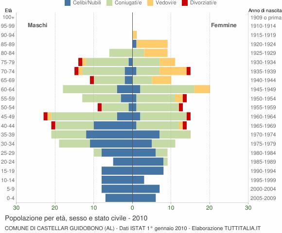 Grafico Popolazione per età, sesso e stato civile Comune di Castellar Guidobono (AL)