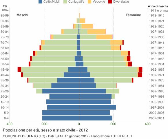 Grafico Popolazione per età, sesso e stato civile Comune di Druento (TO)