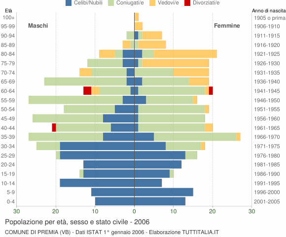Grafico Popolazione per età, sesso e stato civile Comune di Premia (VB)