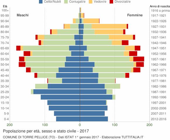 Grafico Popolazione per età, sesso e stato civile Comune di Torre Pellice (TO)