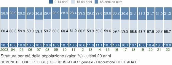 Grafico struttura della popolazione Comune di Torre Pellice (TO)