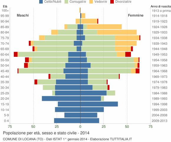 Grafico Popolazione per età, sesso e stato civile Comune di Locana (TO)