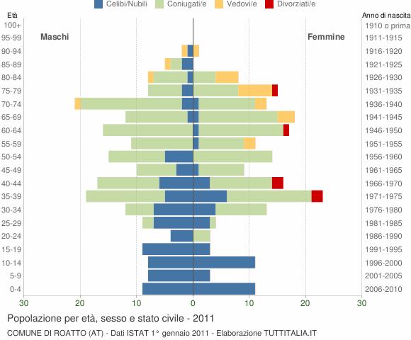 Grafico Popolazione per età, sesso e stato civile Comune di Roatto (AT)