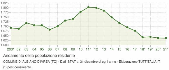 Andamento popolazione Comune di Albiano d'Ivrea (TO)