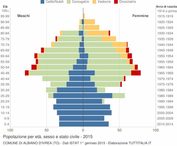 Grafico Popolazione per età, sesso e stato civile Comune di Albiano d'Ivrea (TO)