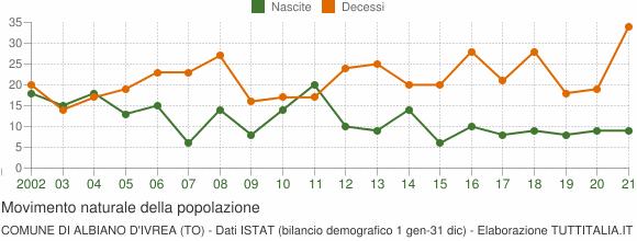 Grafico movimento naturale della popolazione Comune di Albiano d'Ivrea (TO)