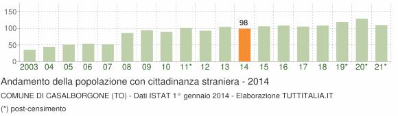 Grafico andamento popolazione stranieri Comune di Casalborgone (TO)