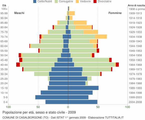 Grafico Popolazione per età, sesso e stato civile Comune di Casalborgone (TO)